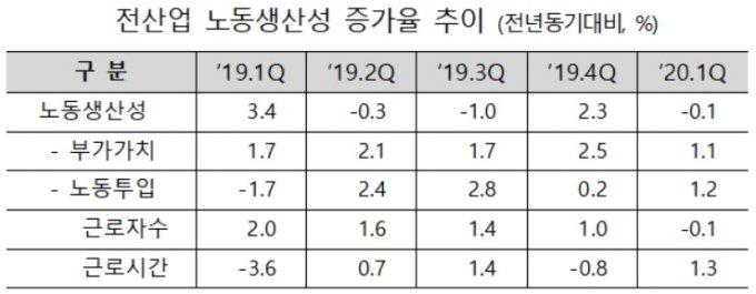 """올 1분기 노동생산성 0.1%↓…""""민간소비·고용 확대 절실"""""""