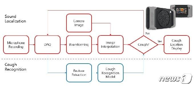 기침 인식 카메라의 외형 및 신호처리 블록선도© 뉴스1