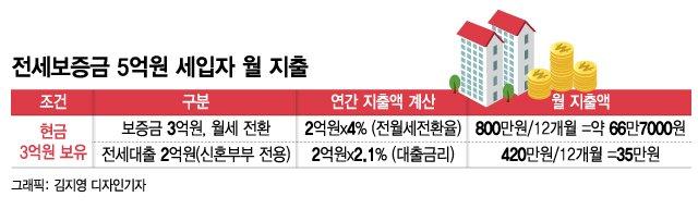 """""""전세→월세, 월 지출 2배↑"""" 월세시대 예고에 세입자 '한숨'"""