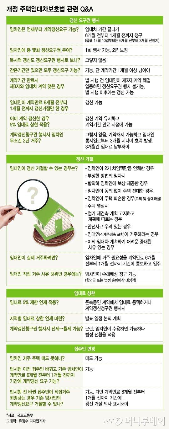 주택임대차보호법 관련 Q&A