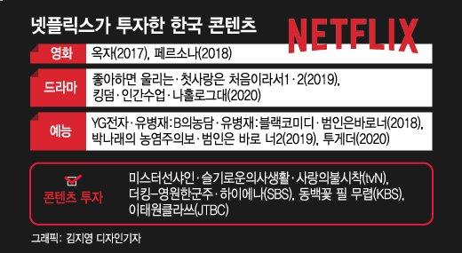 옥자·킹덤·인간수업…넷플릭스가 한국에 공 들이는 진짜 이유