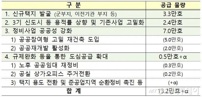 서울권역 주택공급 물량 /제공=기획재정부