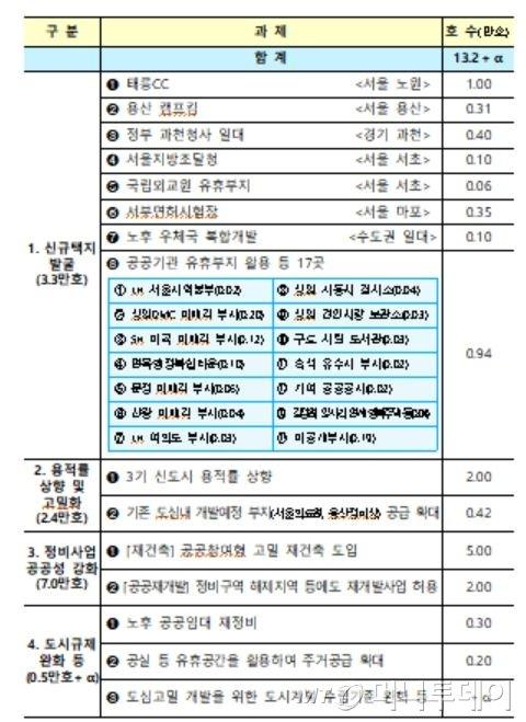 서울 도심 50층 재건축 허용…태릉·용산등 13만 가구 공급