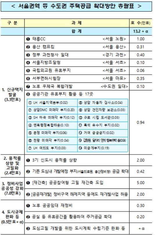 서울권역 등 수도권 주택공급 확대방안 총괄표/사진= 정부