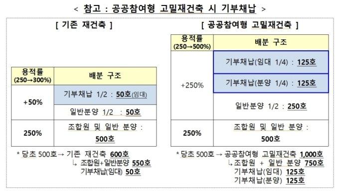 공공참여 고밀재건축 기부채납 예시. /자료=기획재정부, 국토교통부, 서울시