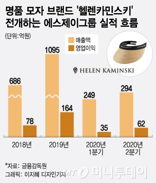 40만원짜리 '명품' 최순실 모자, 코로나에도 잘 팔렸다