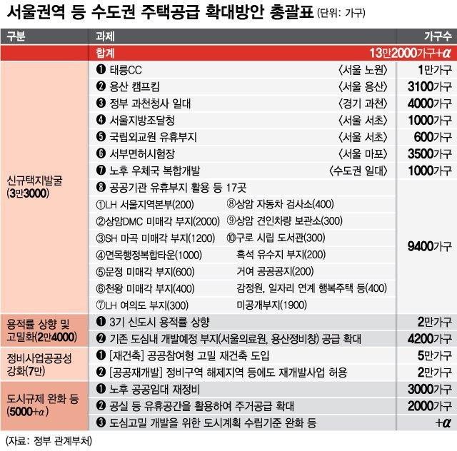 서울권역 등 수도권 주택공급 방안 총괄표
