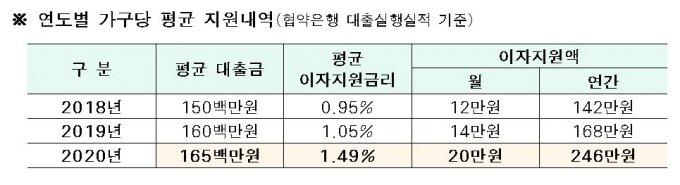서울시, 상반기 신혼부부 1만쌍에 임차보증금 이자지원