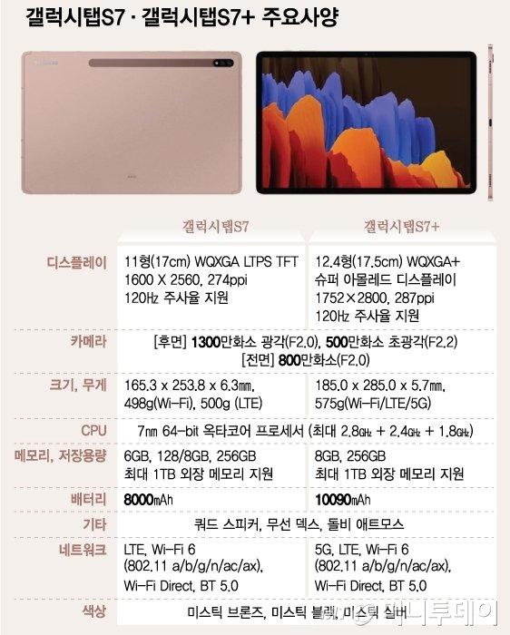삼성전자 태블릿 갤럭시탭S7·S7+ 주요 제원