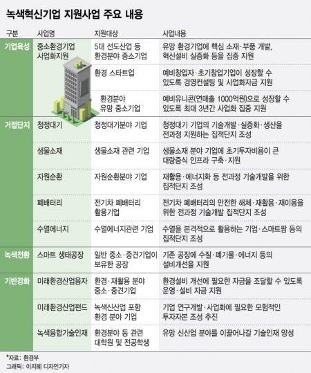 '2.9조 투자해 2.4만명' 녹색혁신산업 일자리 만든다