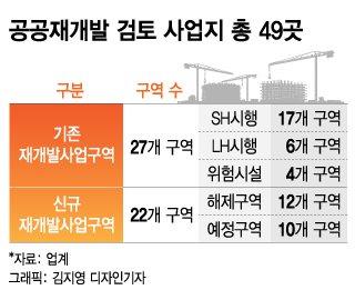 [단독]동대문·종로등 공공재개발 후보지 49곳 압축…다음주 설명회