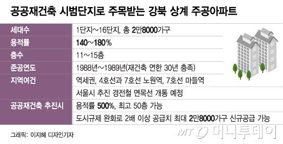 강남·목동보다 강북, 상계주공 3만가구 '공공재건축' 급부상