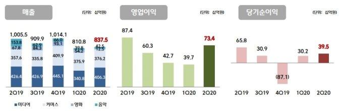CJ ENM이 2분기 연결기준 실적이 지난해 매각된 LG헬로비전(구 CJ헬로비전) 사업실적을 제외한 전년 동기와 비교해 매출액과 영업이익이 각각 16.7%, 16.1% 줄어들었다고 6일 밝혔다. /표=CJ ENM