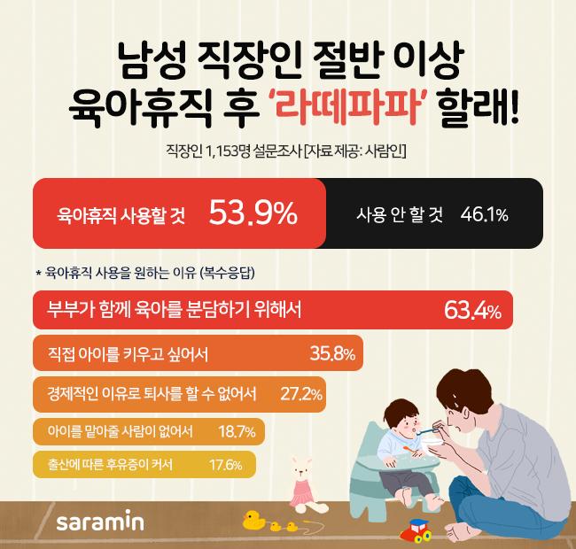 '라떼파파' 절반 이상 원하는데…육아휴직 다녀온 아빠는 12.2%