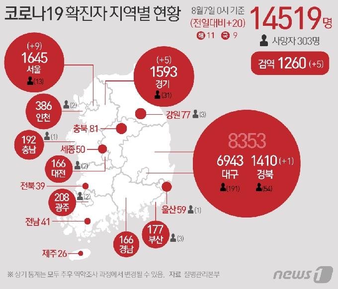 [사진] [그래픽] 코로나19 확진자 지역별 현황(7일)