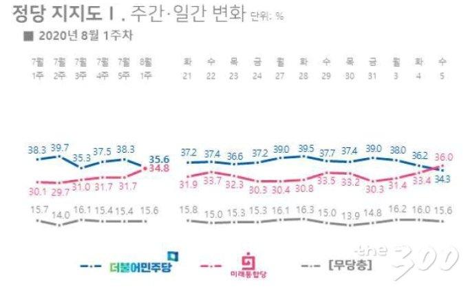 리얼미터 8월 1주차(3~5일) 정당 지지도 조사 결과./자료=리얼미터