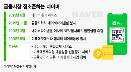 5개월새 2.3배 오른 네이버…'문어발 성장' 리스크는?