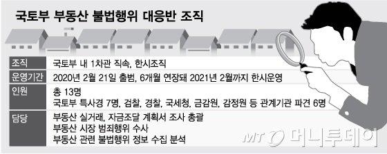 [단독]부동산 교란막는 특별법 만든다...감독기구 출범 '탄력'