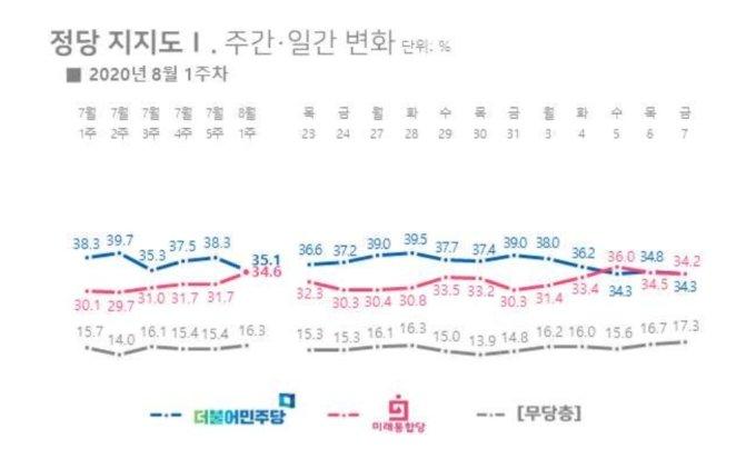 """요동치는 정당 지지율…與 """"우리 탓""""…통합당 반응은 쿨했다"""