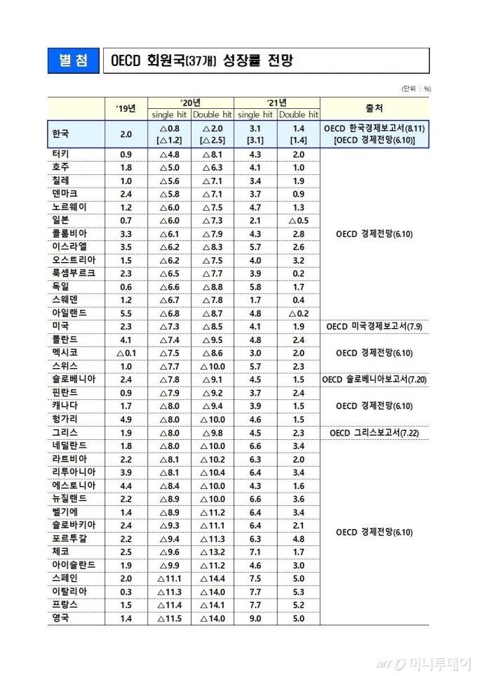 """홍남기 """"방역 성공과 경제 선방!…OECD 평가"""""""