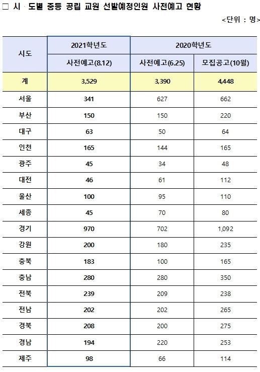 내년 서울 중등교사 절반 '감축'…전체적으론 채용규모 늘어