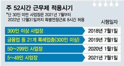 """마지막 주52시간제 시행 """"2년 연기"""" vs """"내년 7월 그대로"""""""