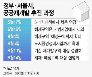 [단독]분상제 '열외' 공공재개발, 최고 50층 가능해진다