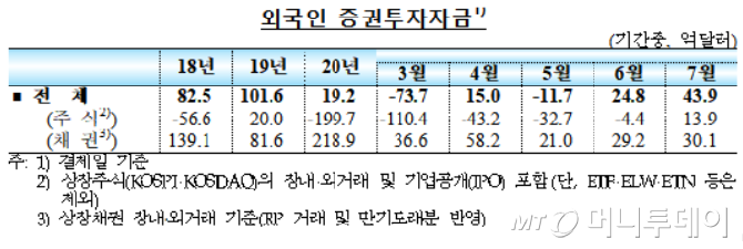 외국인 증권투자자금. /자료=한국은행