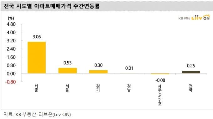 아파트 매매·전셋값 상승폭 더 커졌다…강남보다 강북 더 올라