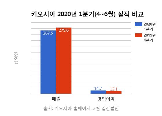 삼성전자 쫓던 넘버2 日 '키오시아' 성장 멈췄나?