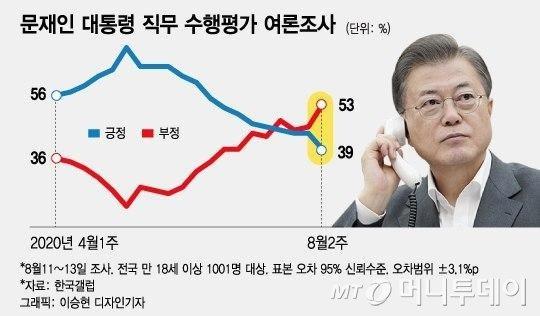 문대통령 지지율 40% 붕괴 '조국 사태때로 회귀'