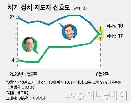 이재명, 이낙연 앞질렀다…차기 정치지도자 선호도 첫 1위