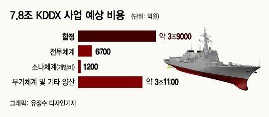 [단독]첫 한국형 스텔스구축함 KDDX '소나' LIG넥스원 품으로