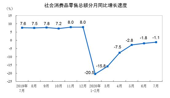 중국 소비 판매 추이/자료:중국 국가통계국