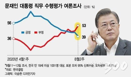 """지지율 40% 붕괴…靑 """"심기일전…뚜벅뚜벅 국정현안 챙길 것"""""""