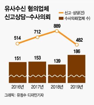 """""""비트코인 사면 월 18% 보장""""…'악마의 유혹' 거르려면?"""