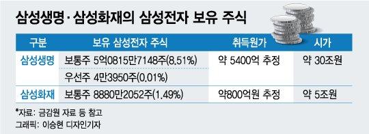"""'삼성생명법' 진짜 목적…""""삼성, 5조원 세금 내라"""""""