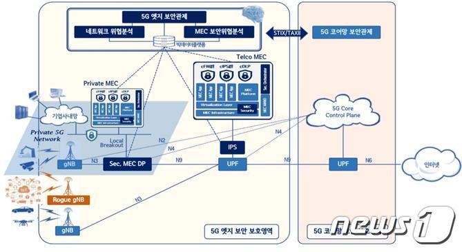 지능형 5G 엣지 기술 개념도© 뉴스1