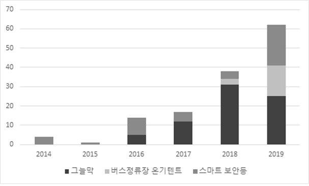생활밀착형 공공디자인 물품별 출원 추이© 뉴스1