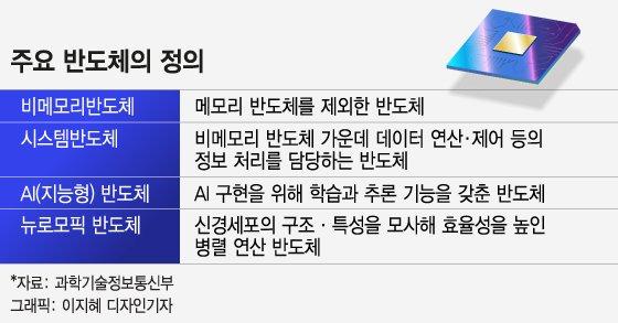 """주목받는 최기영 리더십...""""AI반도체 강국건설 시동"""""""