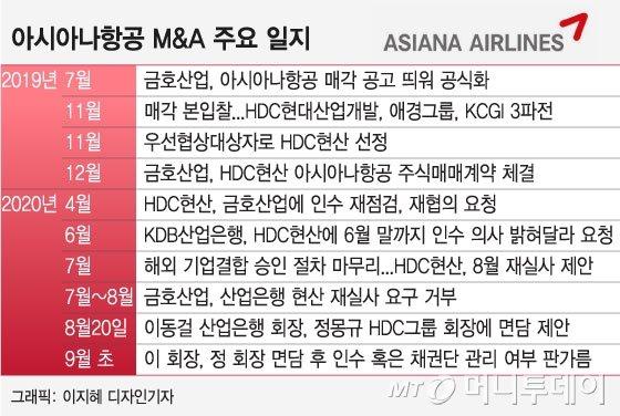 이동걸의 '결자해지'…내달초 아시아나 M&A 결판