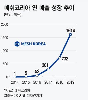 """배달대행 '부릉' 물류사업 쾌속질주…""""올 매출 3000억 목표"""""""