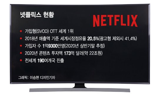 국세청에 털린 넷플릭스, 한국서 얼마나 벌길래