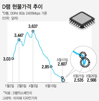 D램 현물가 5달 만에 반등…가격하락 완화 청신호