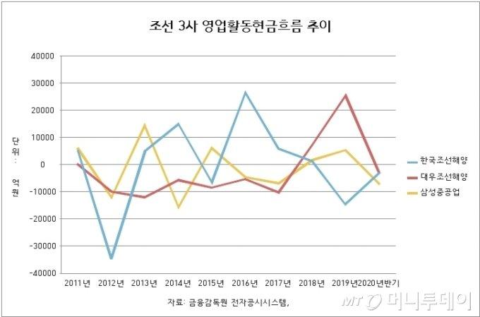 다시 찾아온 위기…한국 조선3사 '금고'를 파봤다