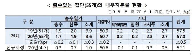 총수일가, 지분 3.6%로 그룹 지배…SK·금호는 '1% 미만'