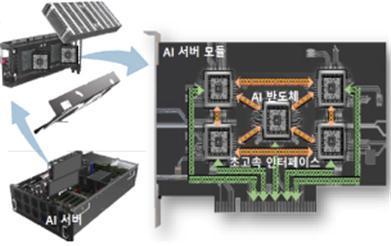 퓨리오사가 개발에 참여하는 서버용 AI반도체 모듈 개념도 /사진=과학기술정보통신부