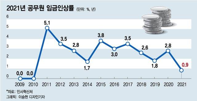 공무원 임금 내년 0.9% 인상…고위직은 3년째 동결
