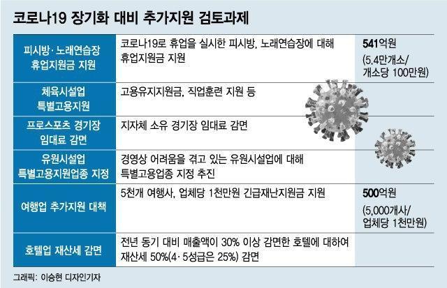 [단독]5.4만개 노래방·PC방에 현금 100만원씩 지원한다