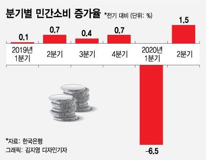 소비증대 효과 없고 국채비율만 높일 2차 재난지원금